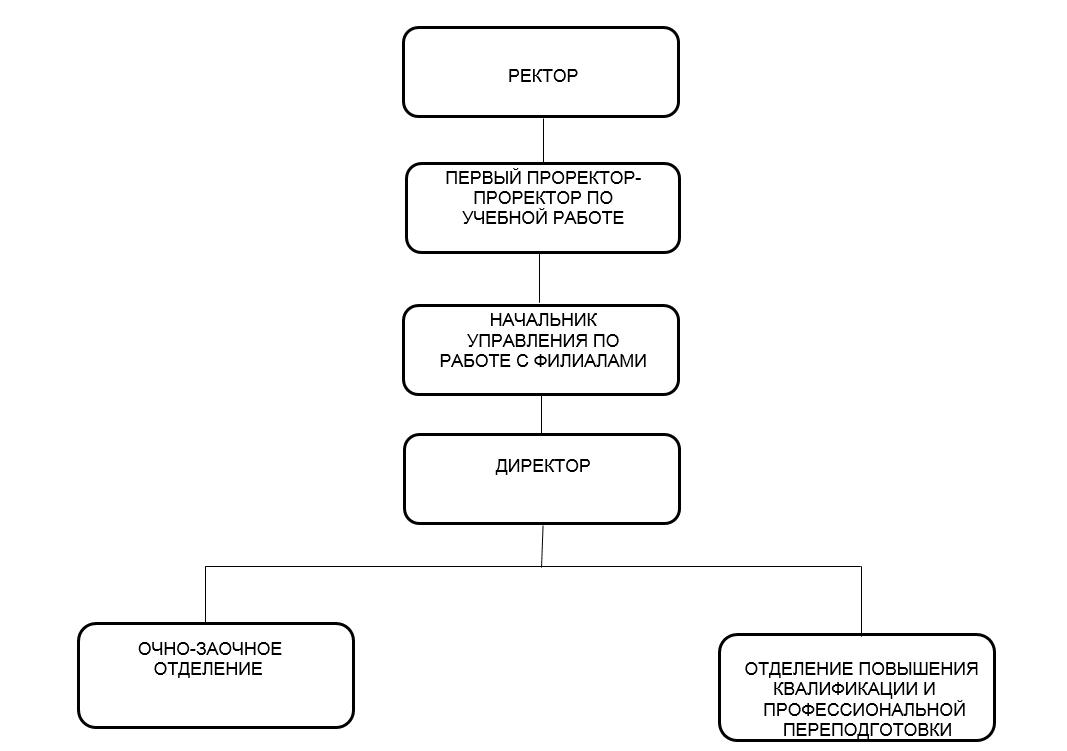 Графическая схема организационной структуры Колледжа